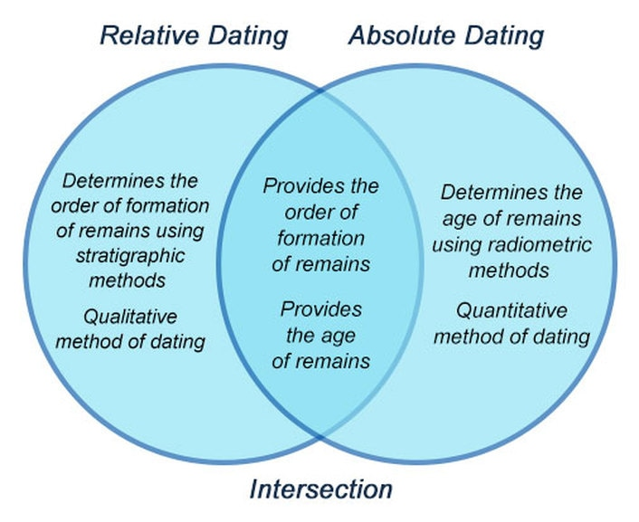 Relative dating regents questions